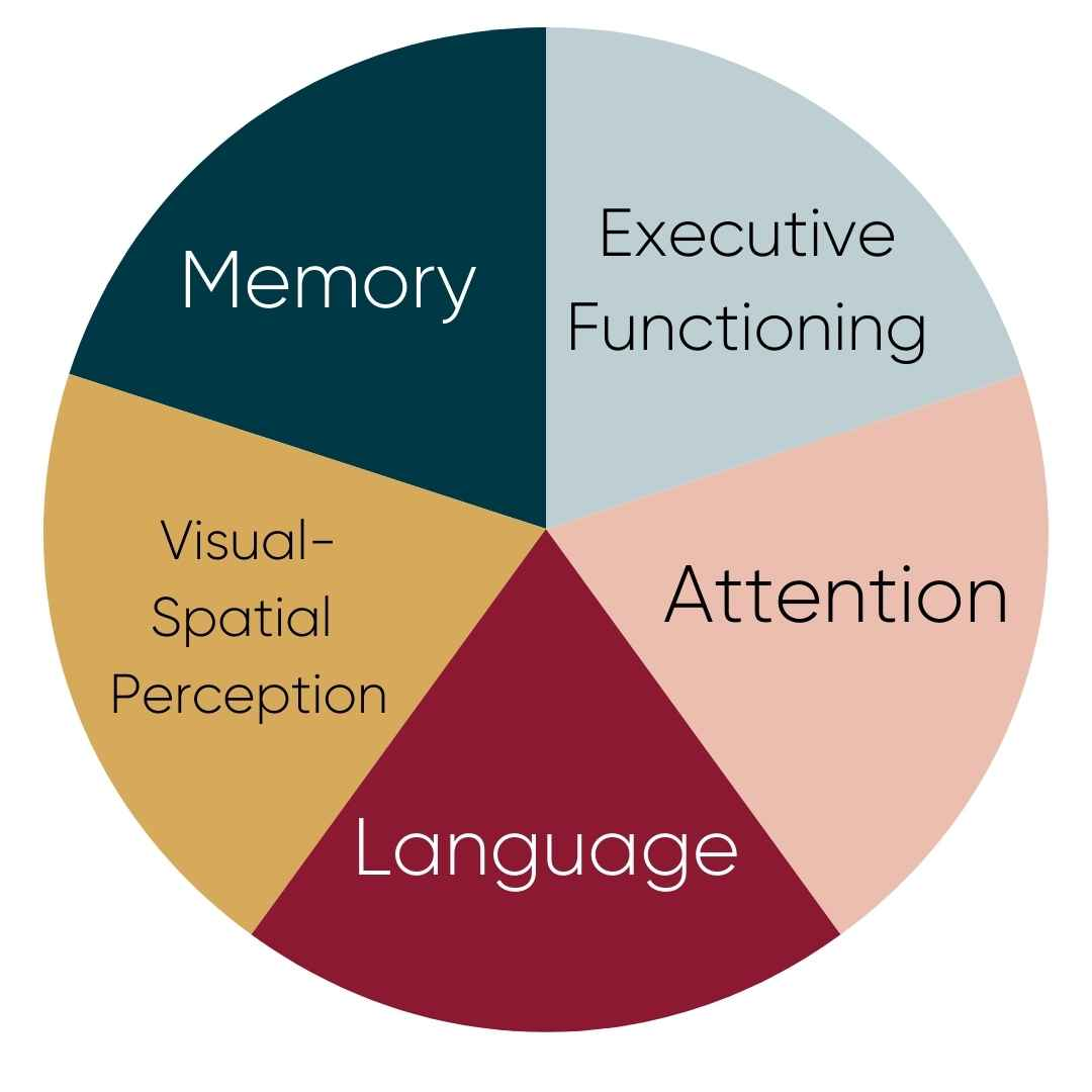 comprehensive cognitive activities